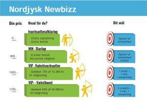 Nordjysk Newbizz Oversigt